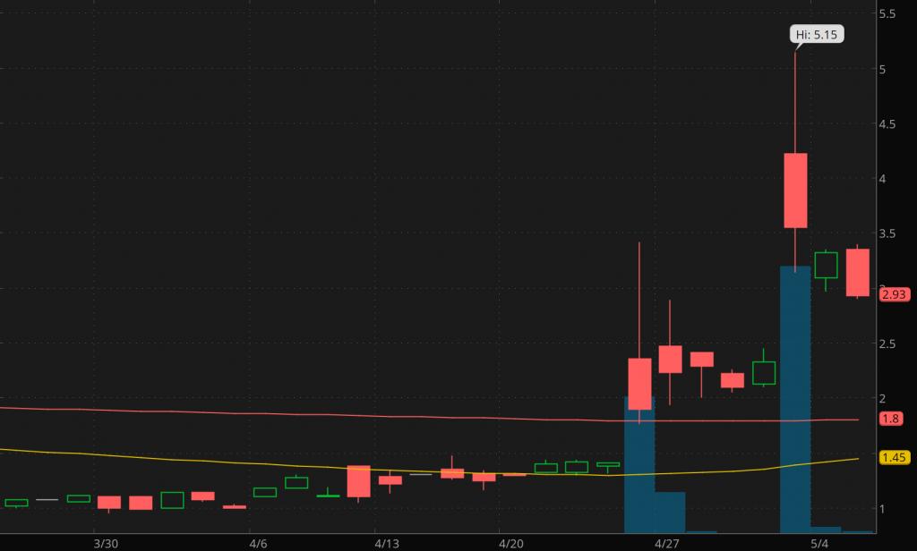 best penny stocks to buy sell Medigus Ltd MDGS stock