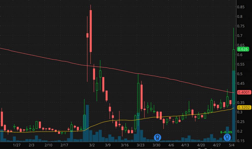 best penny stocks to buy today Ritter Pharmaceuticals (RTTR Stock)