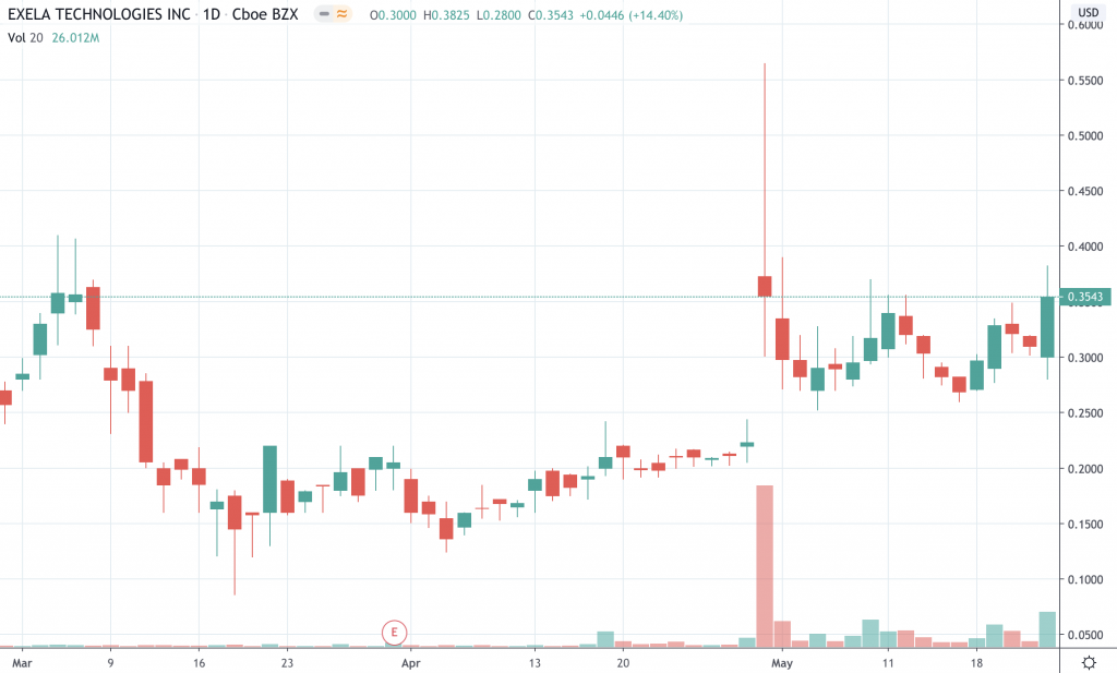 best penny stocks to watch Exela Technologies (XELA stock chart)