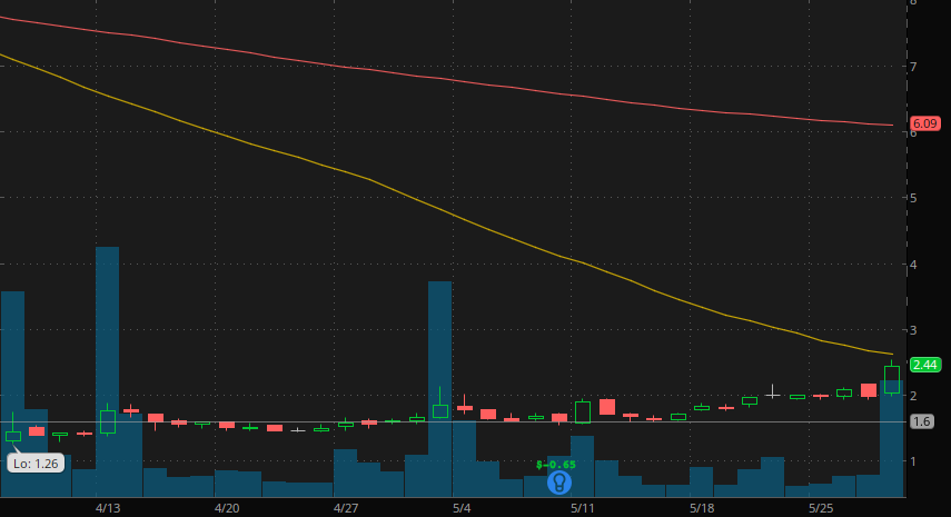 best penny stocks to watch Millendo Therapeutics (NASDAQ:MLND)