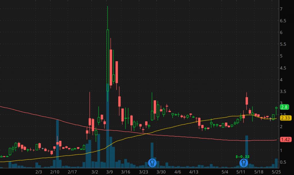 best penny stocks to watch right now AIM ImmunoTech (AIM stock chart)