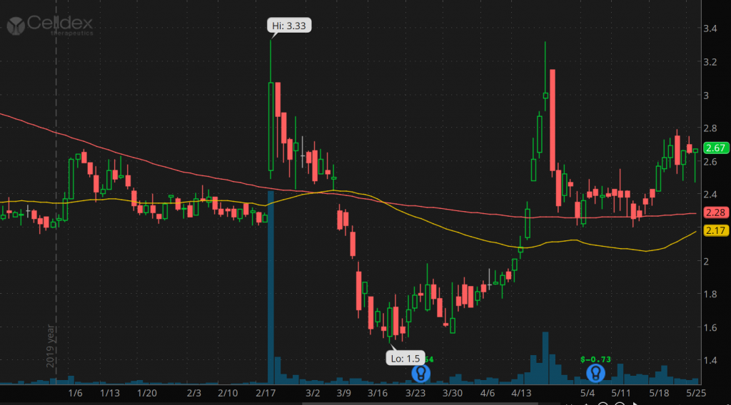 best penny stocks to watch right now Celldex Therapeutics (CLDX stock chart)