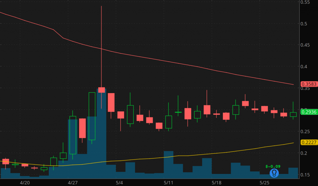 best penny stocks to watch right now Vislink Technologies (VISL stock chart)