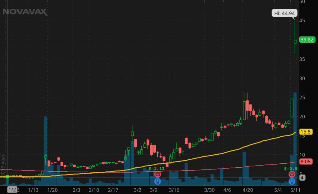 penny stocks hit it big NVAX stock
