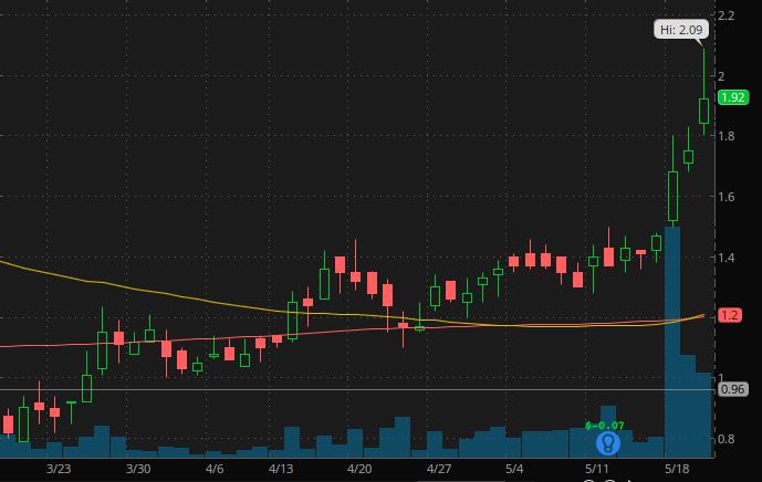 penny stocks on robinhood webull $4 Evoke Pharma (EVOK Stock)