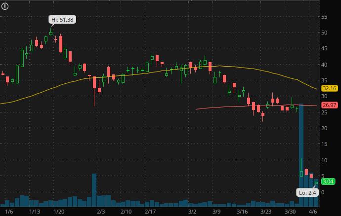 penny stocks on robinhood webull $4 Luckin Coffee (LK Stock)