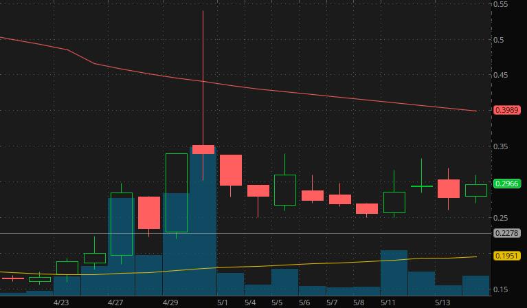 penny stocks on robinhood webull Vislink Technologies (VISL stock)