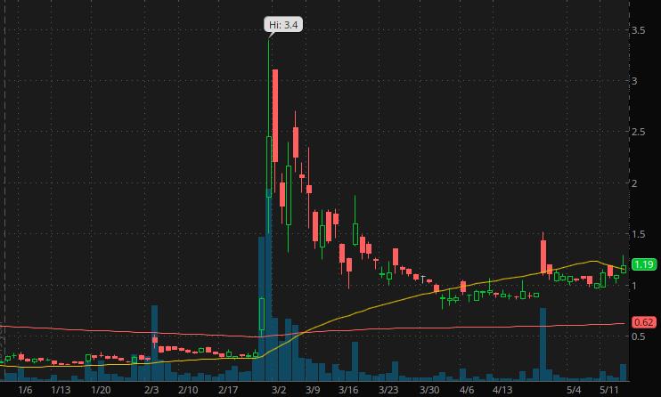 Trading Options On Webull Penny Stock To Buy Today Canada Alianza Portones