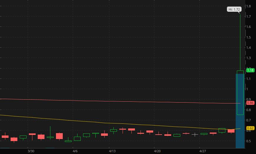 penny stocks on webull Aemetis Inc. (AMTX)