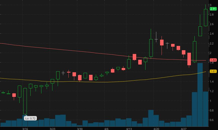 penny stocks on webull LiveXLive Media (LIVX)