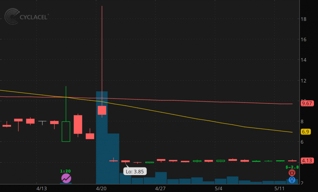 penny stocks to buy Cyclacel Pharmaceuticals (CYCC stock)
