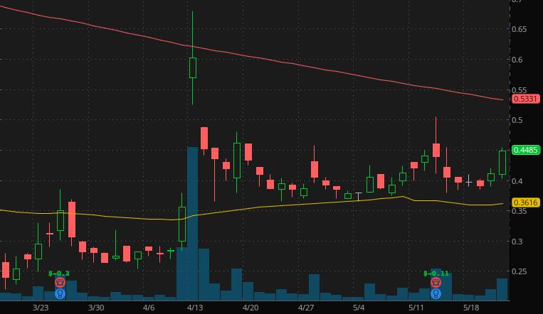 penny stocks to buy sell $4 Biocept Inc. (BIOC Stock)