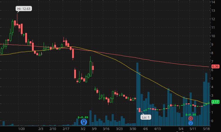 penny stocks to buy sell $4 Menlo Therapeutics  (MNLO Stock)