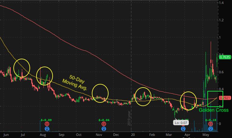 penny stocks to buy sell IZEA Worldwide (IZEA stock chart)
