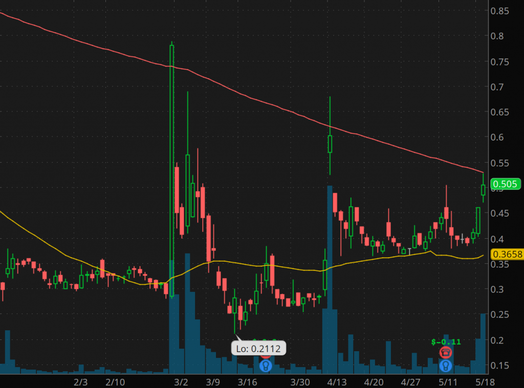 penny stocks to buy under 2.50 Biocept Inc. (NASDAQ: BIOC stock chart
