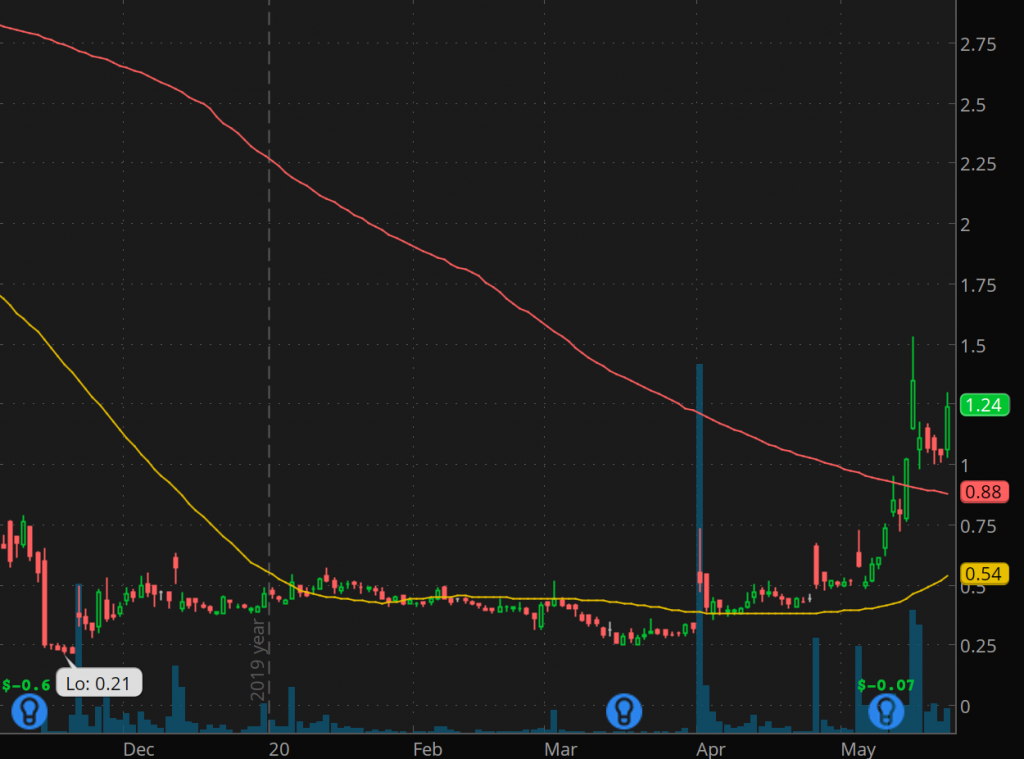 penny stocks to buy under 2.50 Diffusion Pharmaceuticals (NASDAQ: DFFN stock chart)