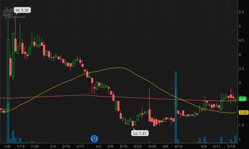 penny stocks to buy under 2.50 Genetic Technologies (NASDAQ: GENE stock chart)