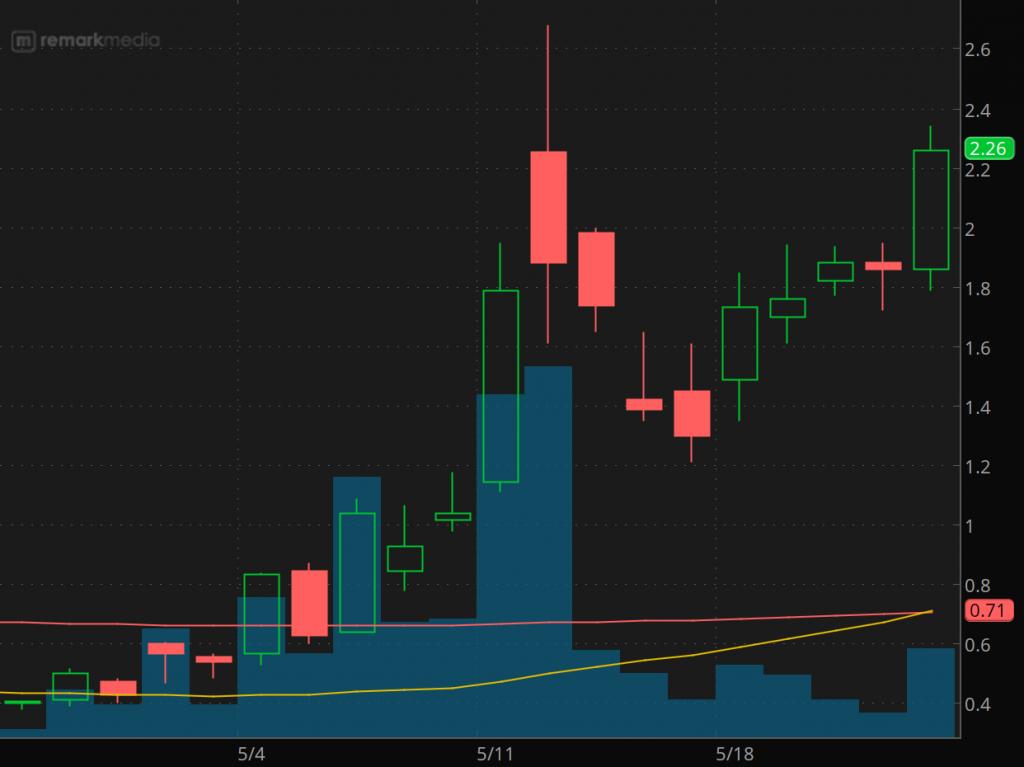 penny stocks to buy under 2.50 Remark Holdings (NASDAQ: MARK stock chart)