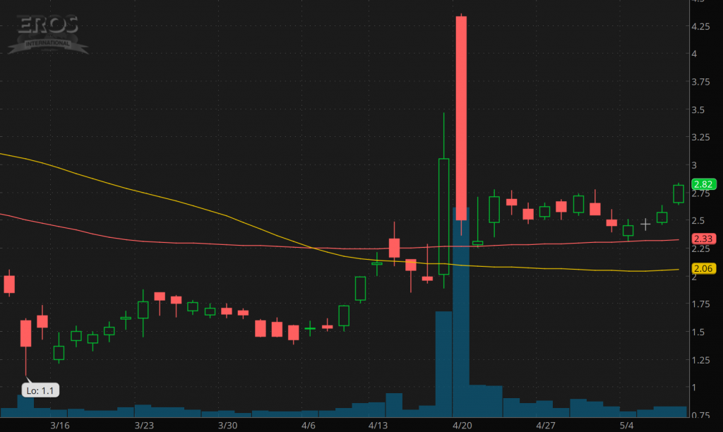 penny stocks to buy under 4 Eros International EROS stock price