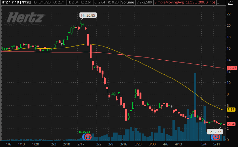 penny stocks to trade fade Hertz Global Holdings HTZ Stock