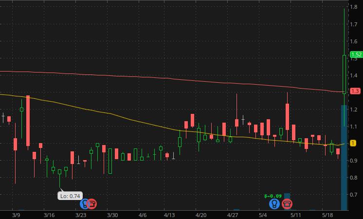 penny stocks to trade fade MYOS RENS Technology Inc. (MYOS stock)