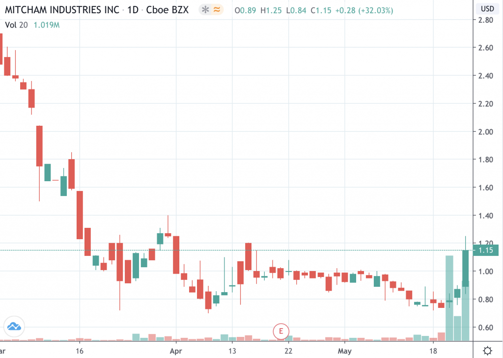 penny stocks to watch Mitcham Industries (MIND stock chart)