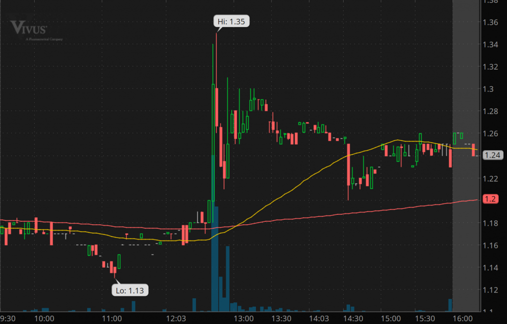 penny stocks to watch right now VIVUS Inc. (VVUS stock chart)
