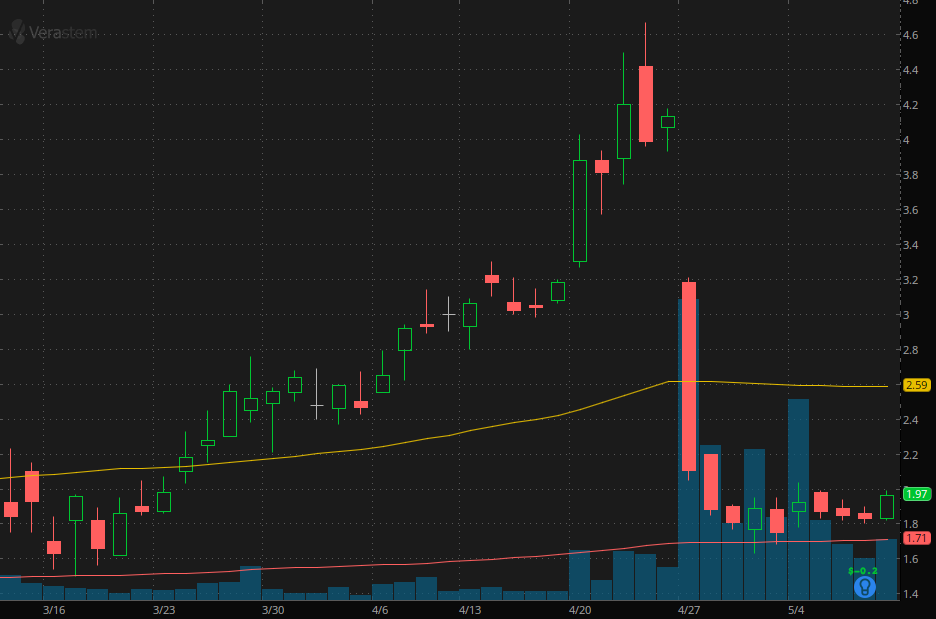 penny stocks to watch right now  Verastem Inc. (VSTM stock)
