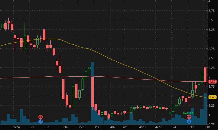 penny stocks to watch under $3 Arbutus Biopharma Corporation (ABUS Stock)