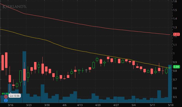 penny stocks to watch under $3 Kirkland's Inc. (KIRK Stock)