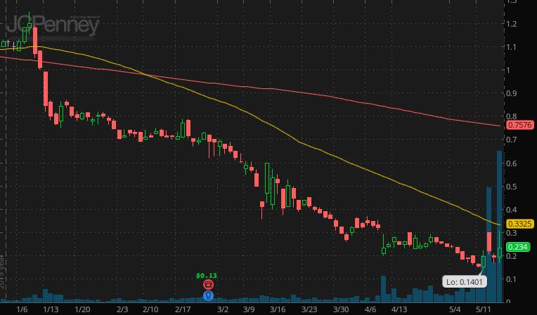 penny stocks under $1 JC Penney (JCP Stock)