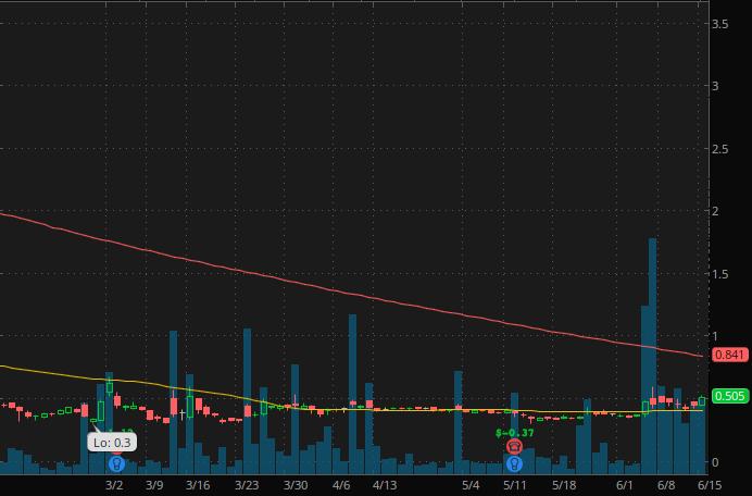 Robinhood penny stocks to watch CHF Solutions (CHFS Stock Chart)