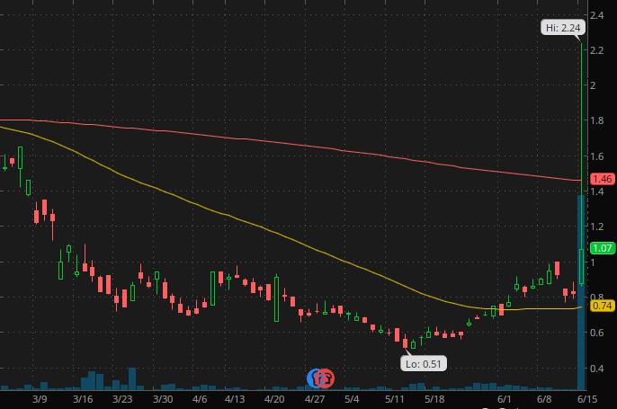 Robinhood penny stocks to watch Cielo SA. (CIOXY Stock Chart)