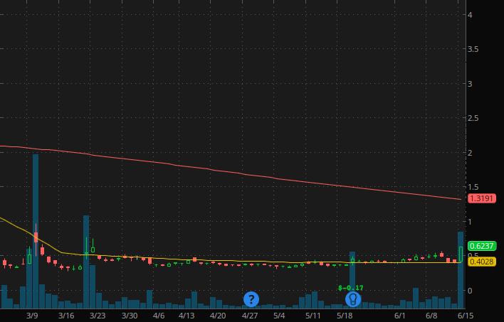 Robinhood penny stocks to watch Novan Inc. (NOVN Stock Chart)