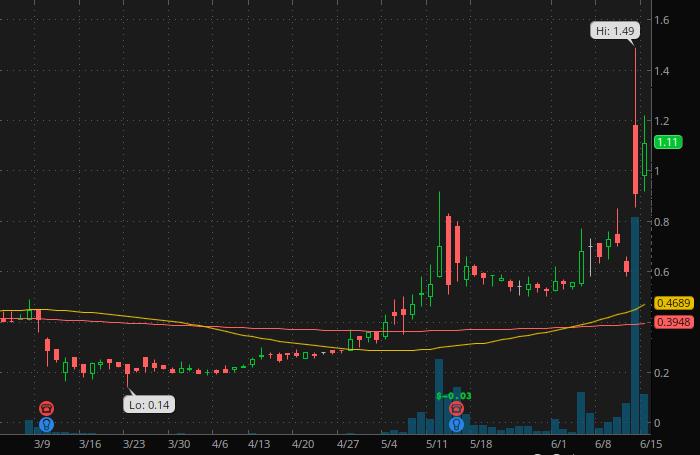 Robinhood penny stocks to watch eMagin Corp (EMAN Stock Chart)