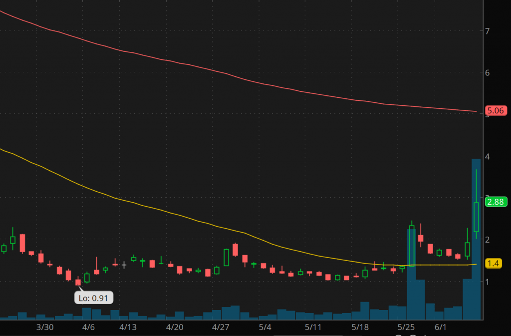 best penny stocks to watch Ascena Retail Group Inc. (ASNA stock chart)