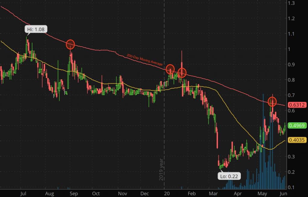 best penny stocks to watch Kitov Pharma (KTOV stock chart)