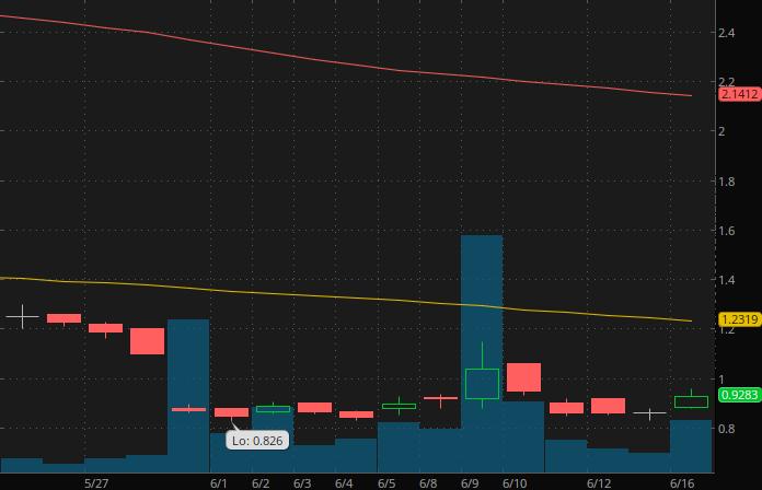 best penny stocks to watch ToughBuilt (TBLT stock chart)