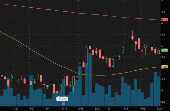 biotech penny stocks to buy Apyx Medical (APYX stock chart)