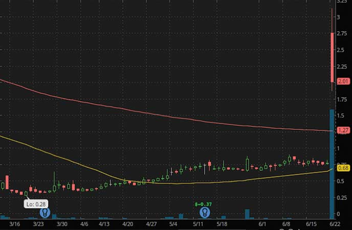 biotech penny stocks to buy SINTX Technologies (SINT stock chart)