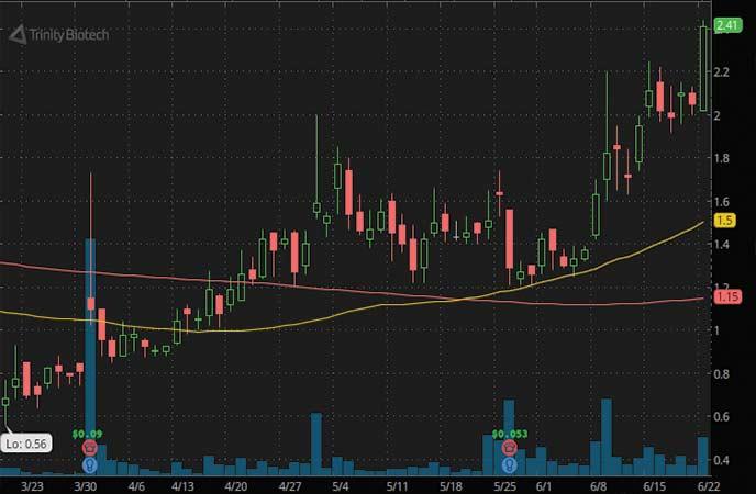 biotech penny stocks to buy Novavax (NVAX stock chart)