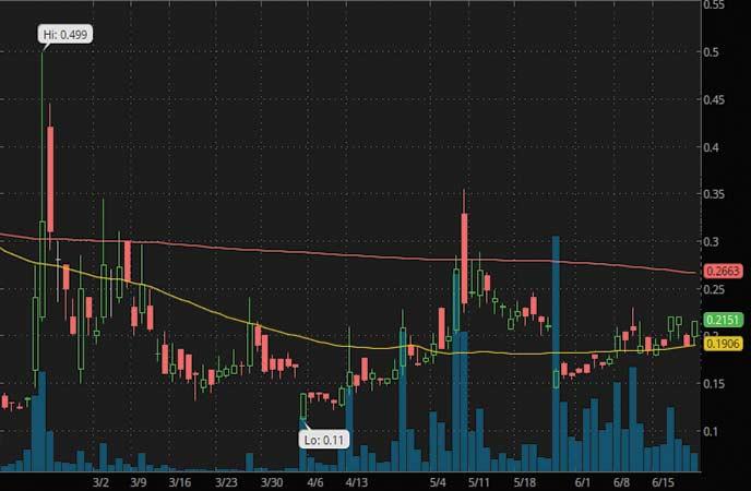 biotech penny stocks to buy Zomedica Pharma (ZOM stock chart)