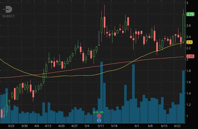 biotech penny stocks to watch DURECT Corp (DRRX stock chart)