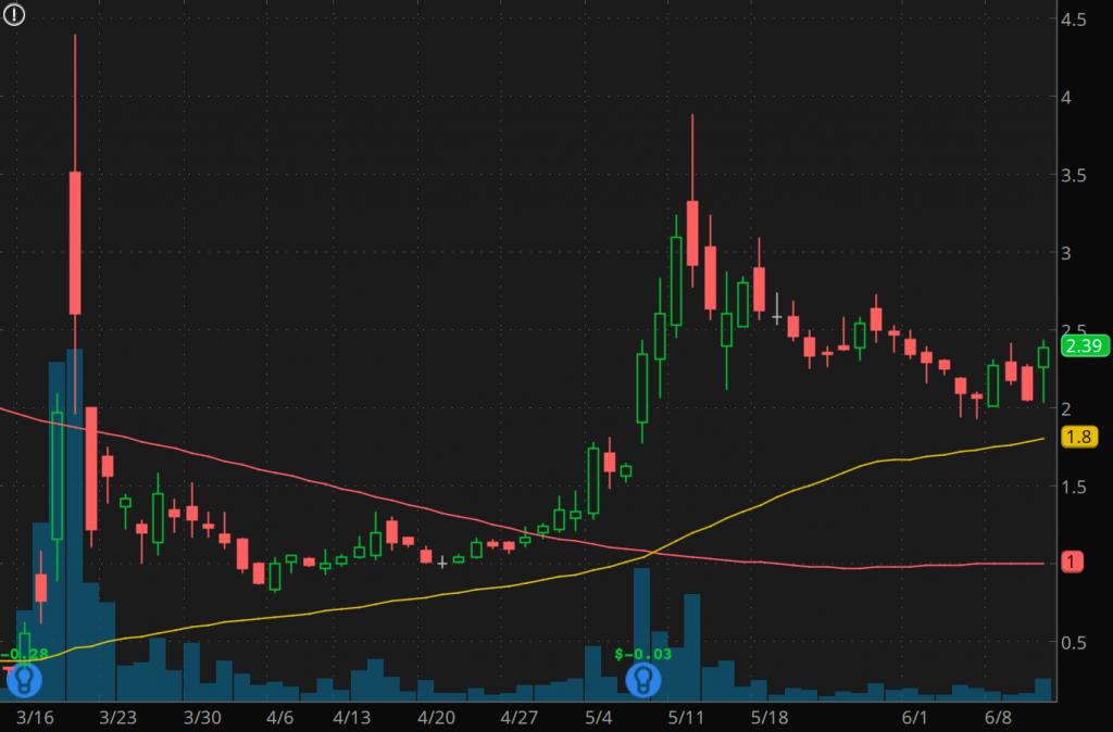 coronavirus penny stocks to watch June Waitr Holdings (WTRH Stock Chart)