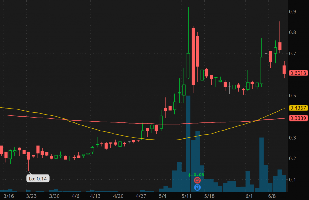coronavirus penny stocks to watch June eMagin Corp. (EMAN stock chart)