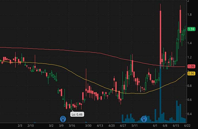 epicenter penny stocks to watch Foresight Autonomous Holdings (FRSX stock chart)