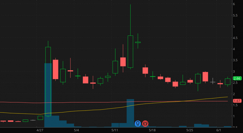 good penny stocks to buy sell Creative Realities (CREX Stock Chart)