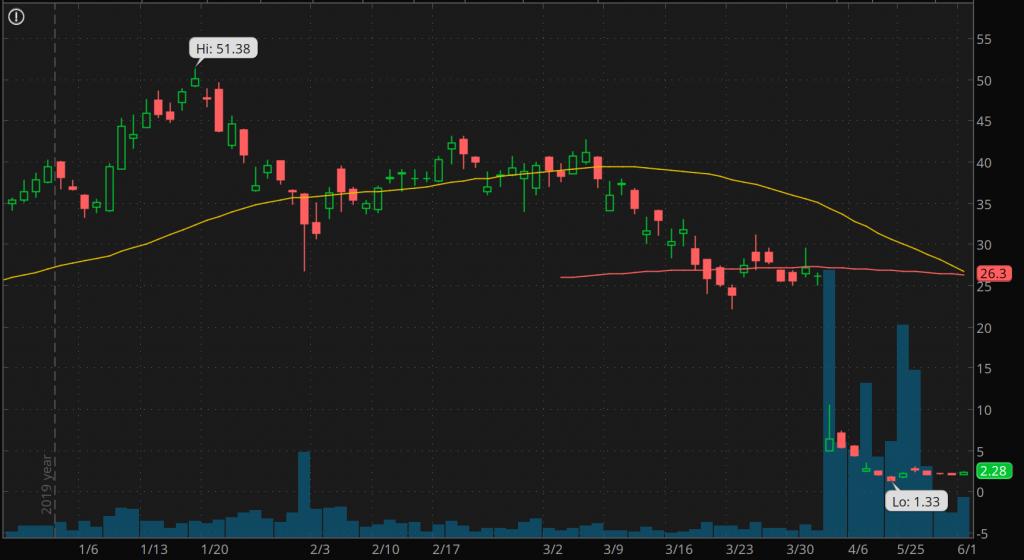 good penny stocks to buy sell Luckin Coffee (LK Stock Chart)