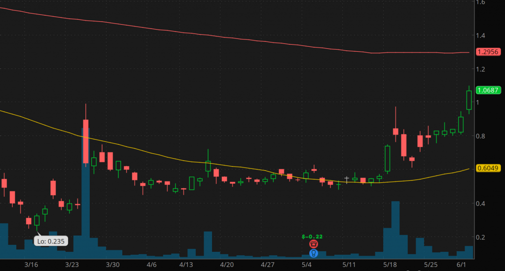good penny stocks to buy sell T2 Biosystems (TTOO Stock Chart)