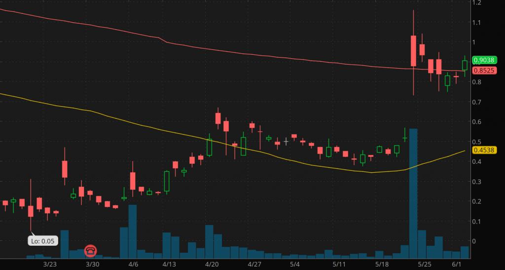 good penny stocks to buy sell XpresSpa  (XSPA Stock Chart)